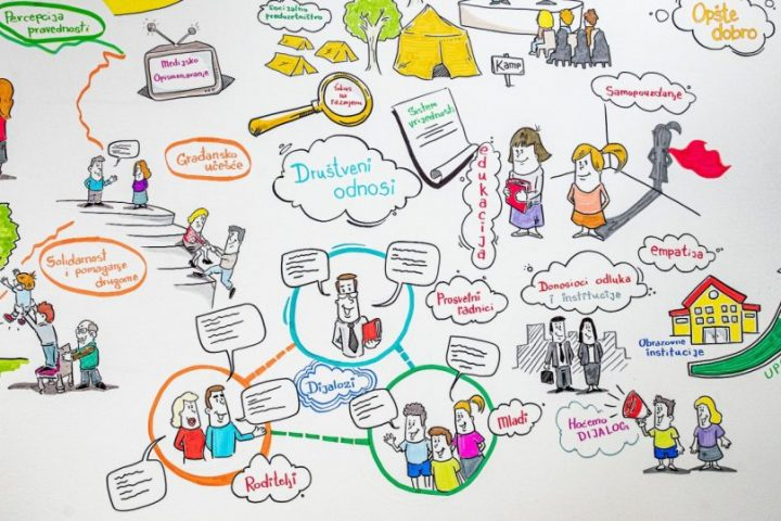 Dijalog Za Budućnost: Javni Poziv Za Finansiranje Projekata